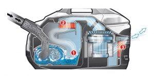 Ce este un aspirator cu filtrare prin apa